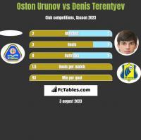 Oston Urunov vs Denis Terentiew h2h player stats