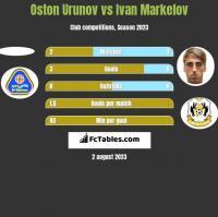 Oston Urunov vs Ivan Markelov h2h player stats