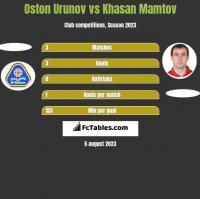 Oston Urunov vs Khasan Mamtov h2h player stats