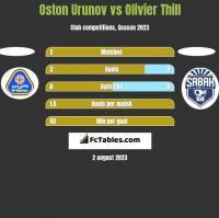 Oston Urunov vs Olivier Thill h2h player stats