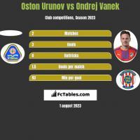 Oston Urunov vs Ondrej Vanek h2h player stats
