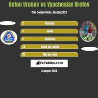 Oston Urunov vs Vyacheslav Krotov h2h player stats