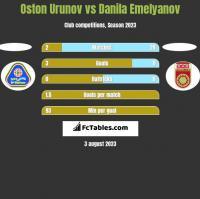 Oston Urunov vs Danila Emelyanov h2h player stats