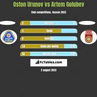 Oston Urunov vs Artem Golubev h2h player stats
