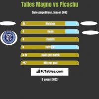 Talles Magno vs Picachu h2h player stats