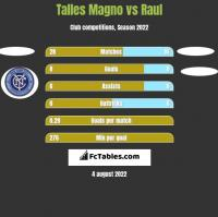 Talles Magno vs Raul h2h player stats