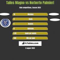 Talles Magno vs Norberto Palmieri h2h player stats