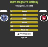 Talles Magno vs Marrony h2h player stats