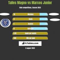 Talles Magno vs Marcos Junior h2h player stats