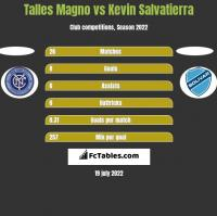 Talles Magno vs Kevin Salvatierra h2h player stats