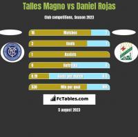 Talles Magno vs Daniel Rojas h2h player stats