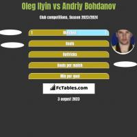 Oleg Ilyin vs Andriy Bohdanov h2h player stats