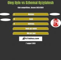 Oleg Ilyin vs Dzhemal Kyzylatesh h2h player stats