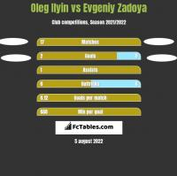 Oleg Ilyin vs Evgeniy Zadoya h2h player stats