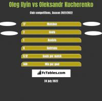 Oleg Ilyin vs Oleksandr Kucherenko h2h player stats