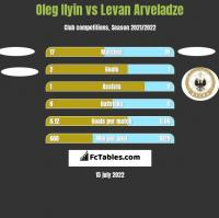 Oleg Ilyin vs Levan Arveladze h2h player stats