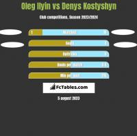 Oleg Ilyin vs Denys Kostyshyn h2h player stats