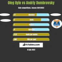 Oleg Ilyin vs Andriy Dombrovsky h2h player stats