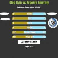 Oleg Ilyin vs Evgeniy Smyrniy h2h player stats