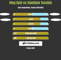 Oleg Ilyin vs Stanislav Sorokin h2h player stats