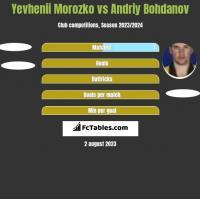 Yevhenii Morozko vs Andrij Bohdanow h2h player stats