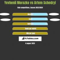 Yevhenii Morozko vs Artem Schedryi h2h player stats