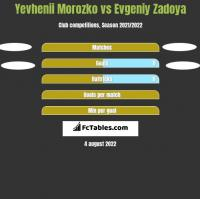 Yevhenii Morozko vs Evgeniy Zadoya h2h player stats