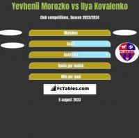 Yevhenii Morozko vs Ilya Kovalenko h2h player stats