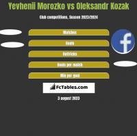 Yevhenii Morozko vs Oleksandr Kozak h2h player stats