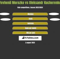 Yevhenii Morozko vs Oleksandr Kucherenko h2h player stats