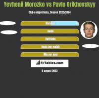 Yevhenii Morozko vs Pavlo Orikhovskyy h2h player stats