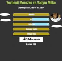 Yevhenii Morozko vs Vadym Milko h2h player stats