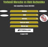 Yevhenii Morozko vs Oleh Kozhushko h2h player stats
