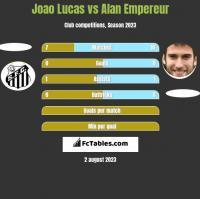 Joao Lucas vs Alan Empereur h2h player stats