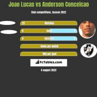 Joao Lucas vs Anderson Conceicao h2h player stats