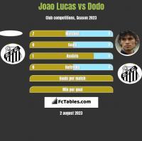 Joao Lucas vs Dodo h2h player stats