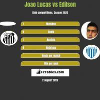 Joao Lucas vs Edilson h2h player stats