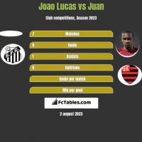 Joao Lucas vs Juan h2h player stats