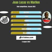 Joao Lucas vs Marllon h2h player stats