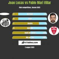 Joao Lucas vs Pablo Mari Villar h2h player stats