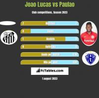 Joao Lucas vs Paulao h2h player stats