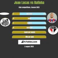Joao Lucas vs Rafinha h2h player stats