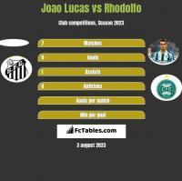 Joao Lucas vs Rhodolfo h2h player stats