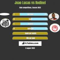 Joao Lucas vs Rodinei h2h player stats