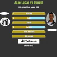 Joao Lucas vs Uendel h2h player stats