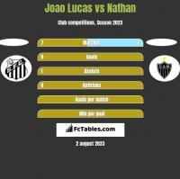 Joao Lucas vs Nathan h2h player stats
