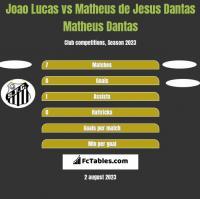 Joao Lucas vs Matheus de Jesus Dantas Matheus Dantas h2h player stats