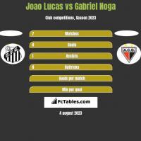 Joao Lucas vs Gabriel Noga h2h player stats