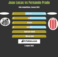 Joao Lucas vs Fernando Prado h2h player stats