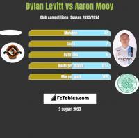 Dylan Levitt vs Aaron Mooy h2h player stats